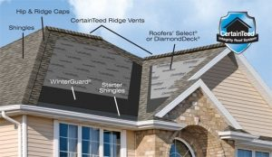 Replacing roof shingles is tough work. Typically, a new roof installation is a two to three-day process, but it comes down to the size of your roof.